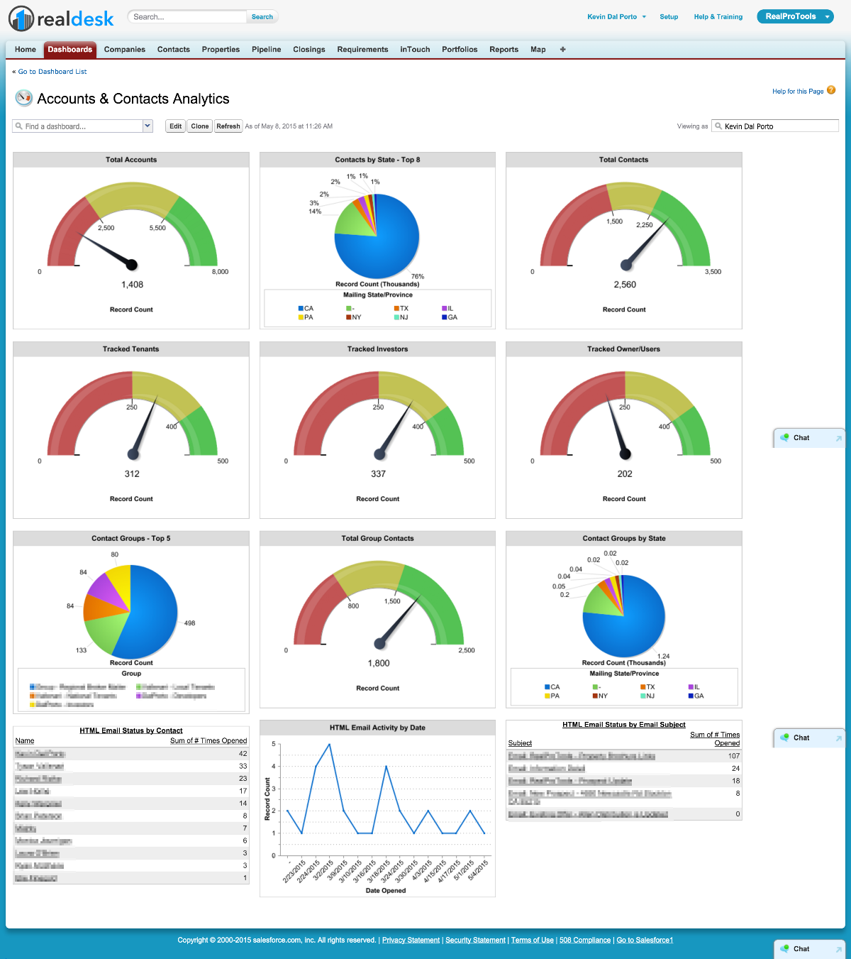 Dashboards Contacts